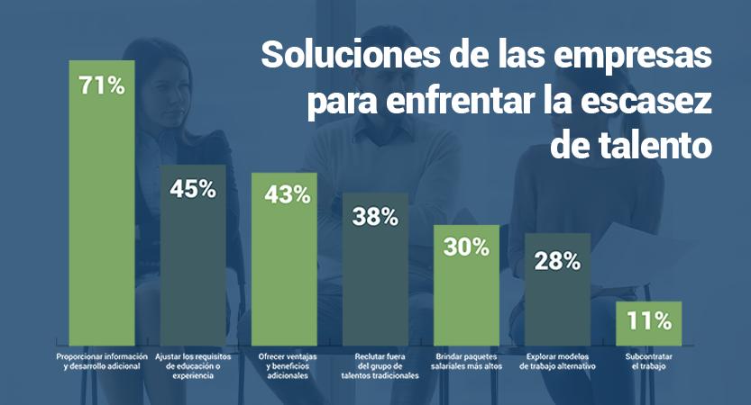 Gráfica 2.0 - Escasez de talento en México