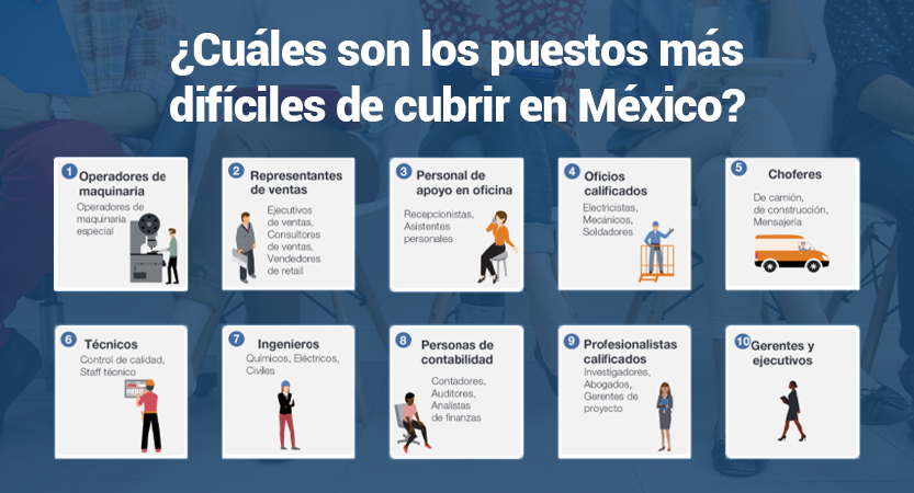 Gráfica - Escasez de talento en México