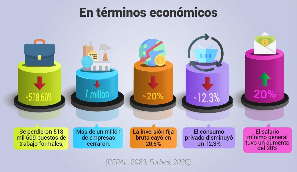 Infografía de impacto económico por COVID-19