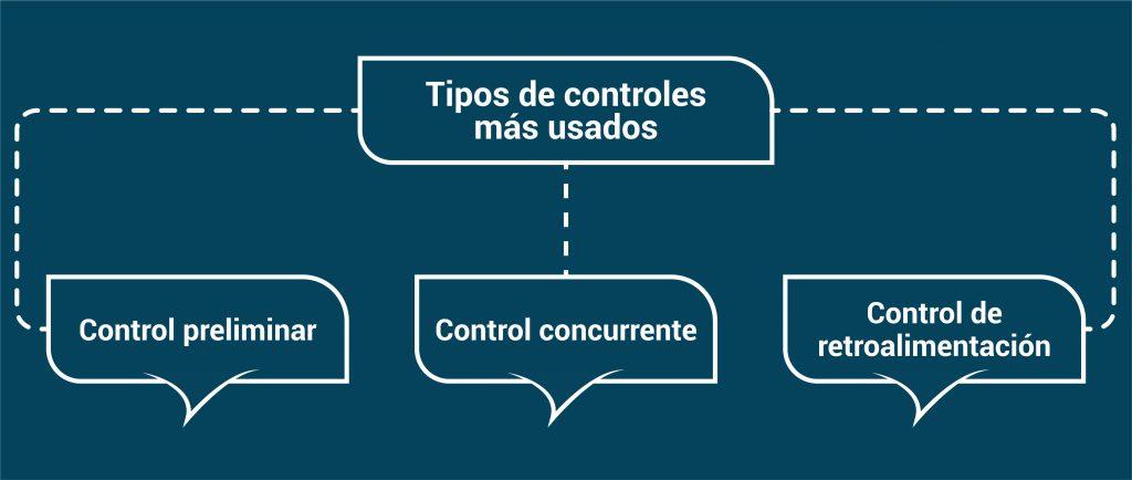 diagrama control organizacional